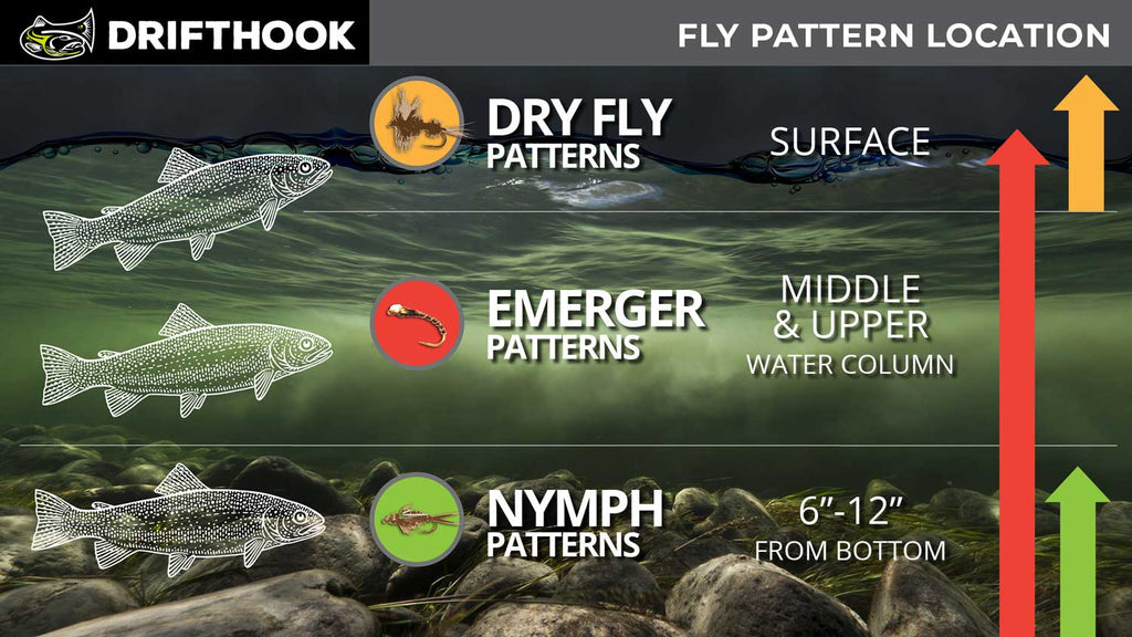 Fly Fishing Patterns Graph
