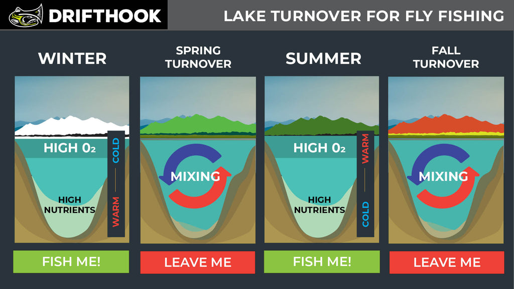 Lake Turnover Guide for Fly Fishing