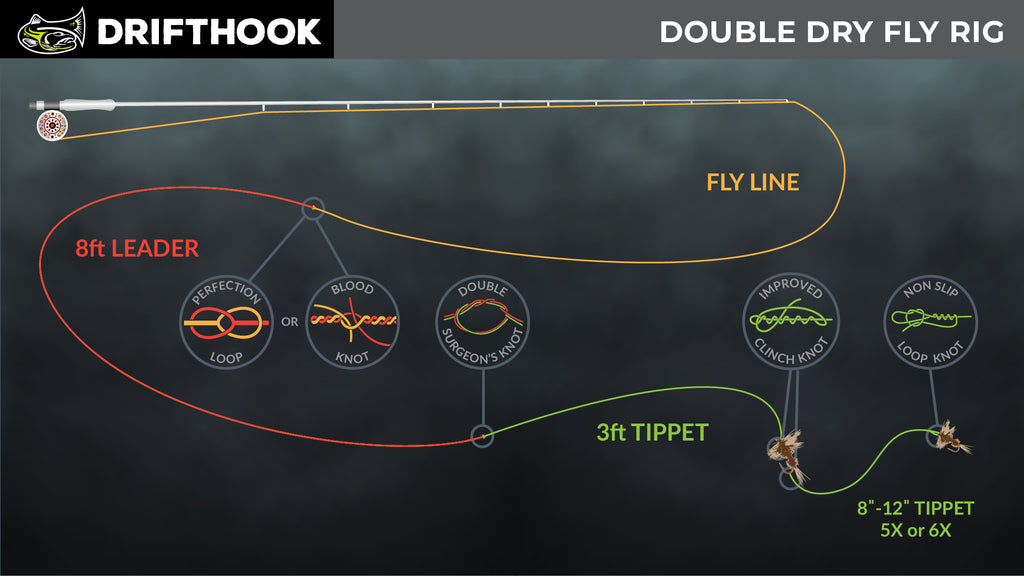 Double Dry Fly or Hopper Dropper Leader Set-up