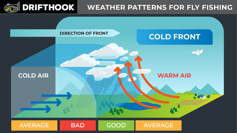 Weather Patterns and Fly Fishing