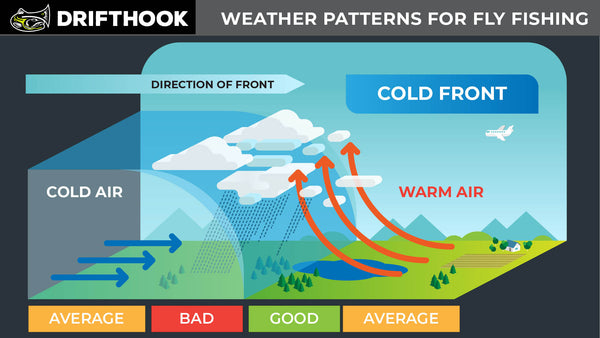 Weather Patterns Graphic