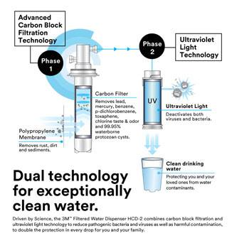 BUNDLE: 2X ADDITIONAL FILTERS - [3m Singapore Warranty] 3M Hcd2 Water Dispenser, Hot Cold Room Temperature Filtered Water Dispenser +UV light + Antibacterial *Black