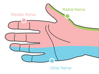 Ergotherapy carpal tunnel wrist pain