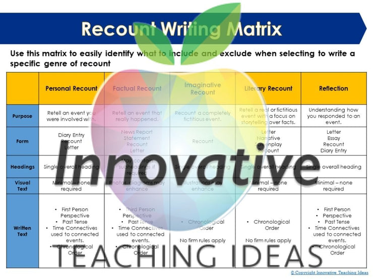 Radical Recount Writing Unit Teaching Resource