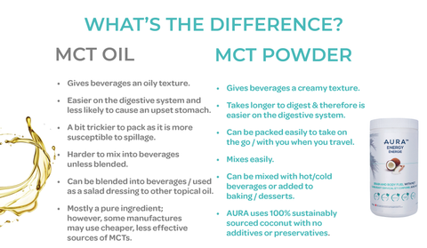 AURA Nutrition Blog Post: MCT Oil vs. Power: What's the Difference?