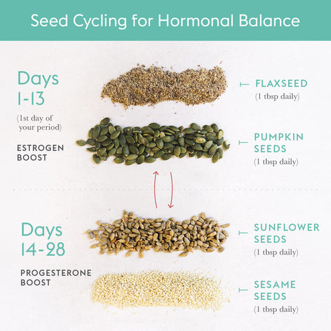 Seed Cycling – Better Hormones