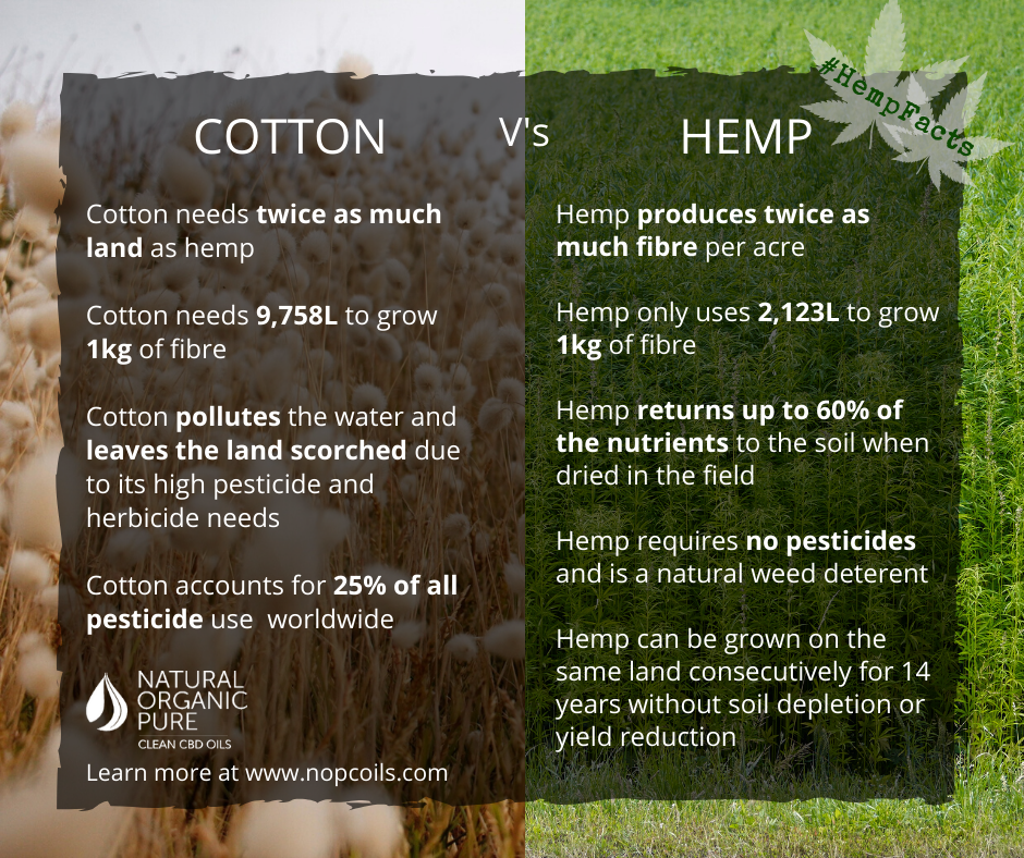 hemp is environmentally friendly - cotton damages the environment-here are the comparisons-nopc oils hemp facts blog