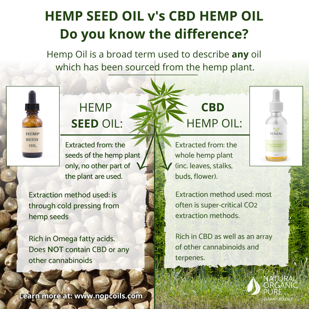 what is the difference between hemp seed oil and cbd oil - nopc oils