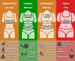 What is a good BMI for women