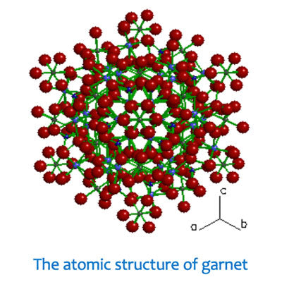 Atomic Structure of Garnet