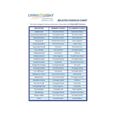 Downloadable PDF - Related Essences Chart for Living Light Essences