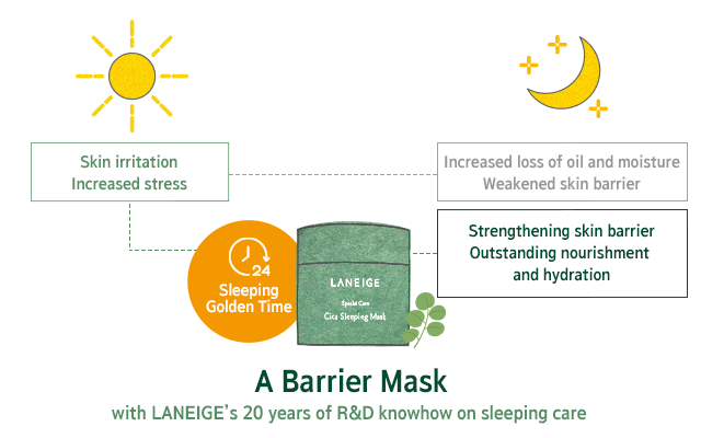 Laneige Cica Sleeping Mask - Olive Kollection
