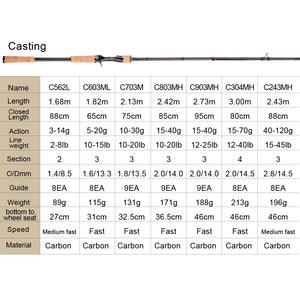 Obei HURRICANE 1.8/2.1/2.4/2.7/3.0m 3Section Baitcasting Fishing Rod