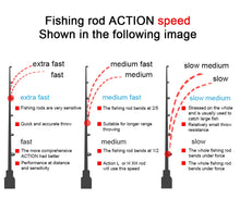 Load image into Gallery viewer, Obei HURRICANE 1.8/2.1/2.4/2.7/3.0m 3Section Baitcasting Fishing Rod