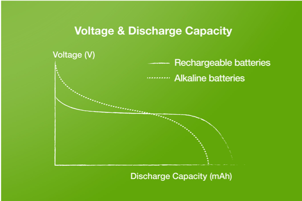 power up your battery knowledge - voltage & discharge capacity