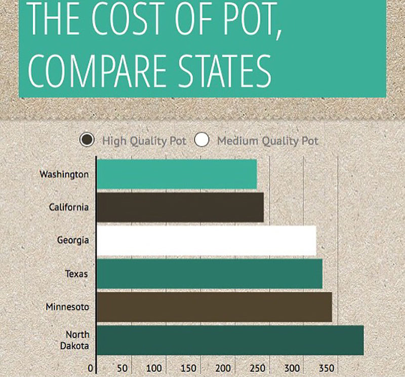 Costs of pot by state, image from Pay Qwick on Instagram