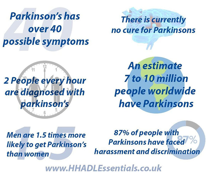 Parkinson's Disease Facts, image from The Helping Hand Company on Instagram