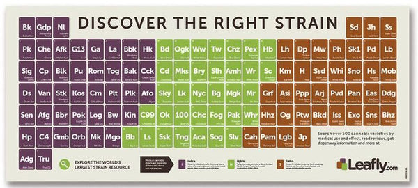 weed strains chart