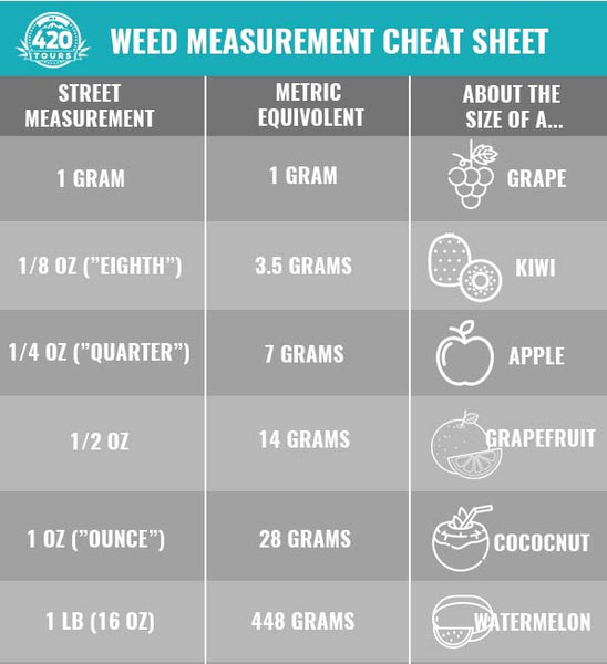 cannabis weigh measure