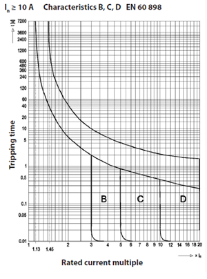 B,C,D Curves for MCB's
