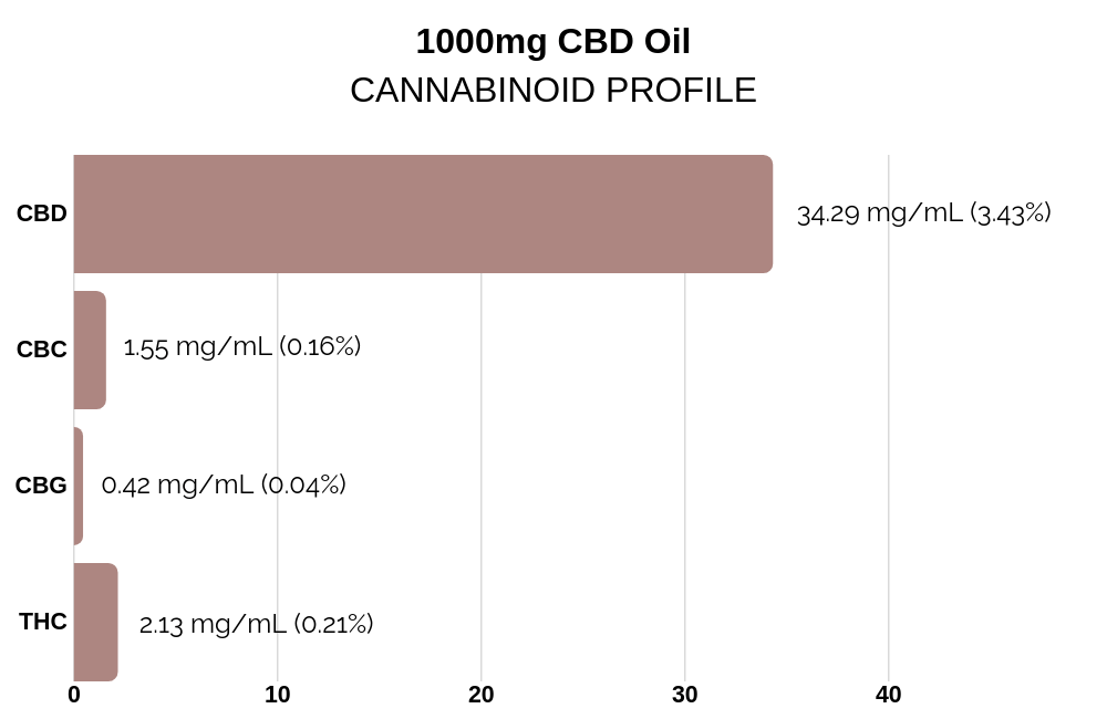 100mg CBD Oil
