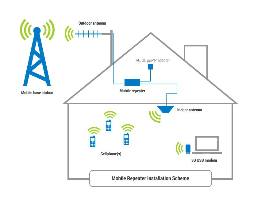How to install the cell signal booster kit?