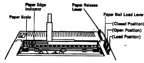 Diagram for Inserting and Removing Paper