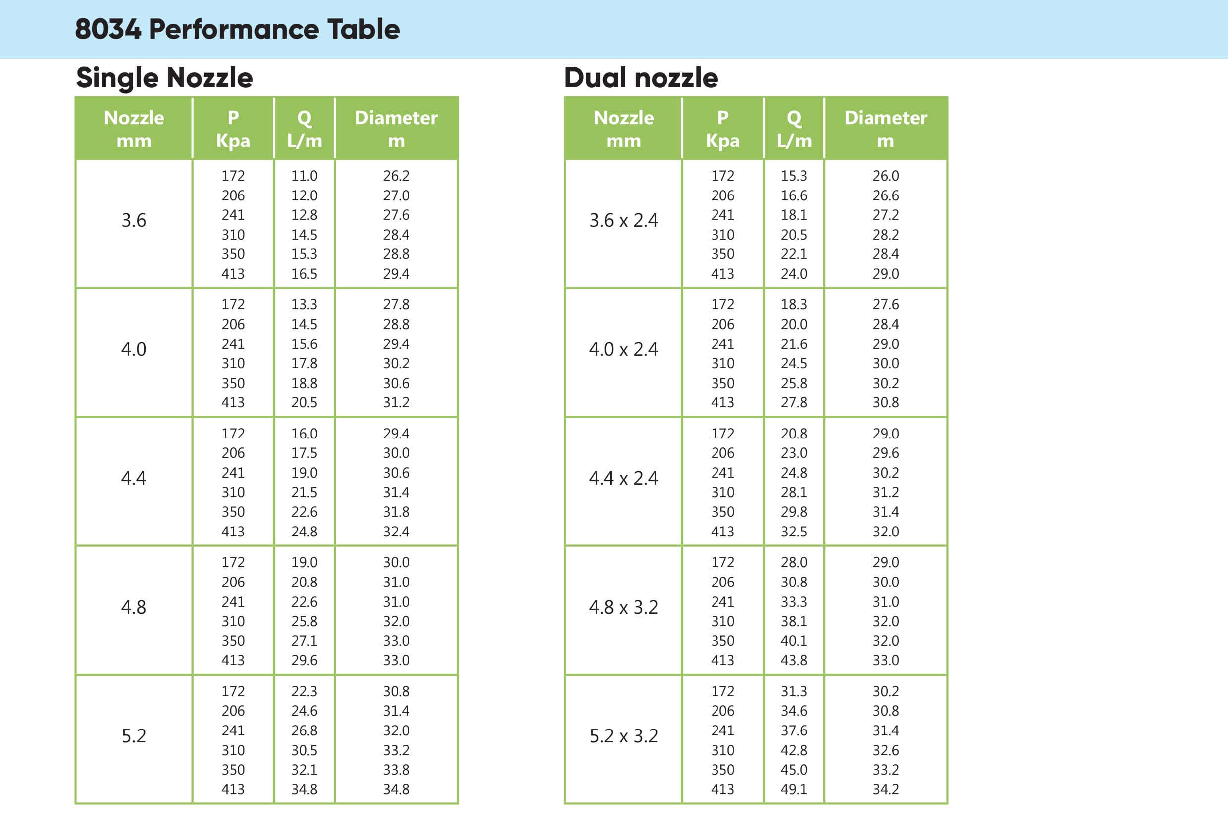 Wetta 8034 performance table