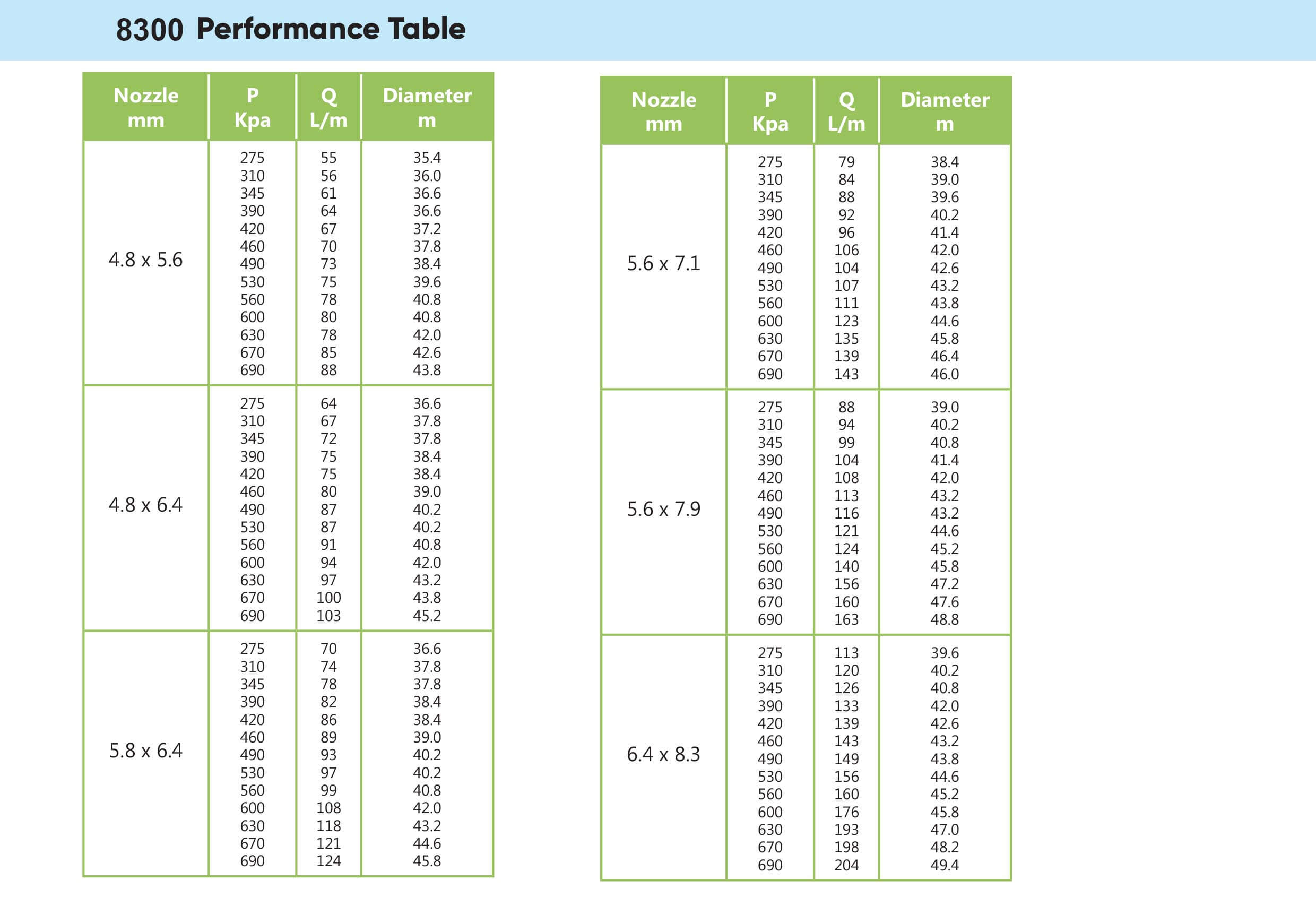 Wetta 8300 Performace table