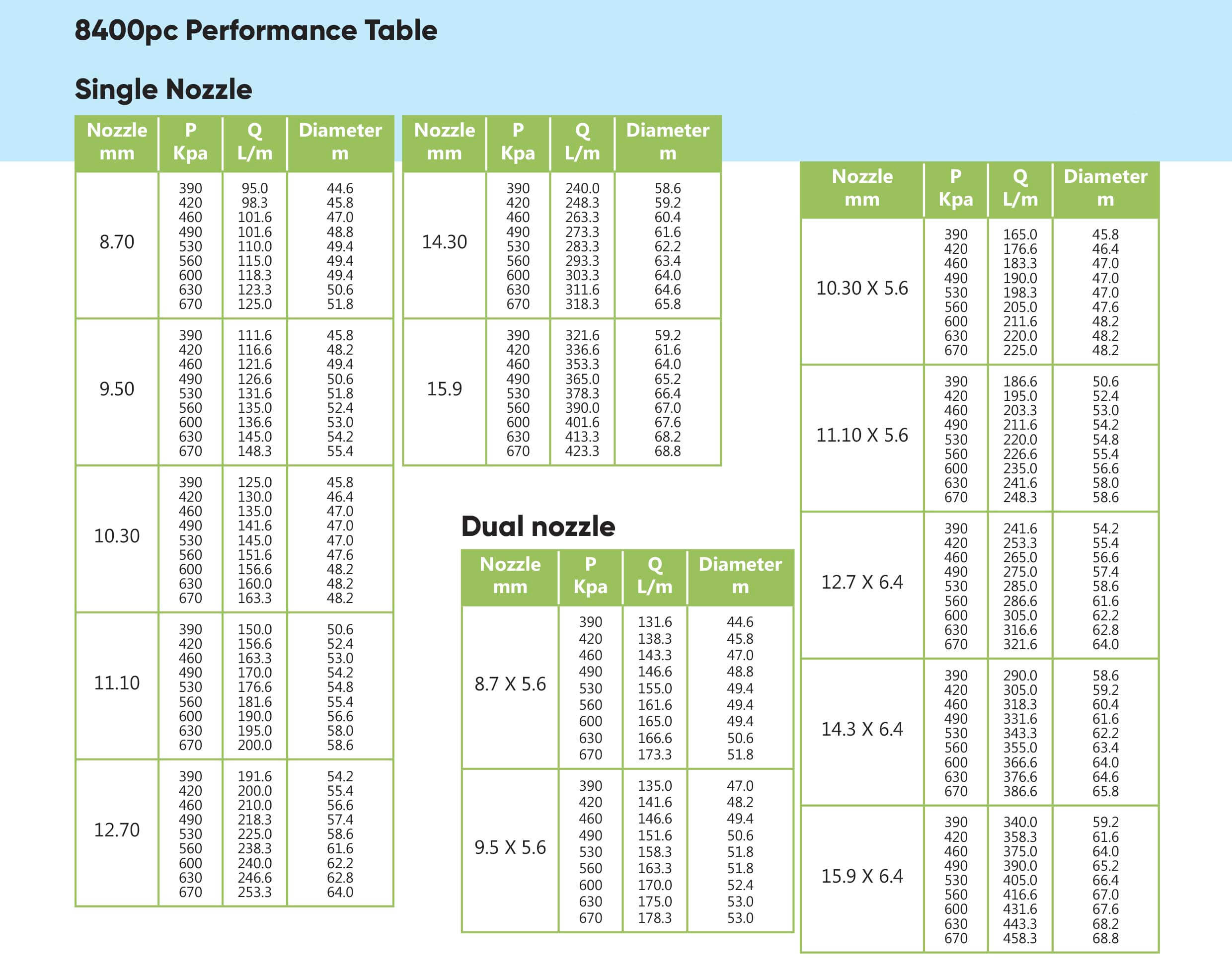 Wetta 8400PC Performance table