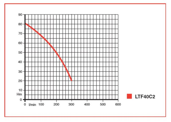 LTF40C2 Flow Rate Chart