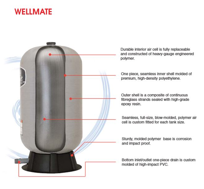 Wellmate pressure tank diagram