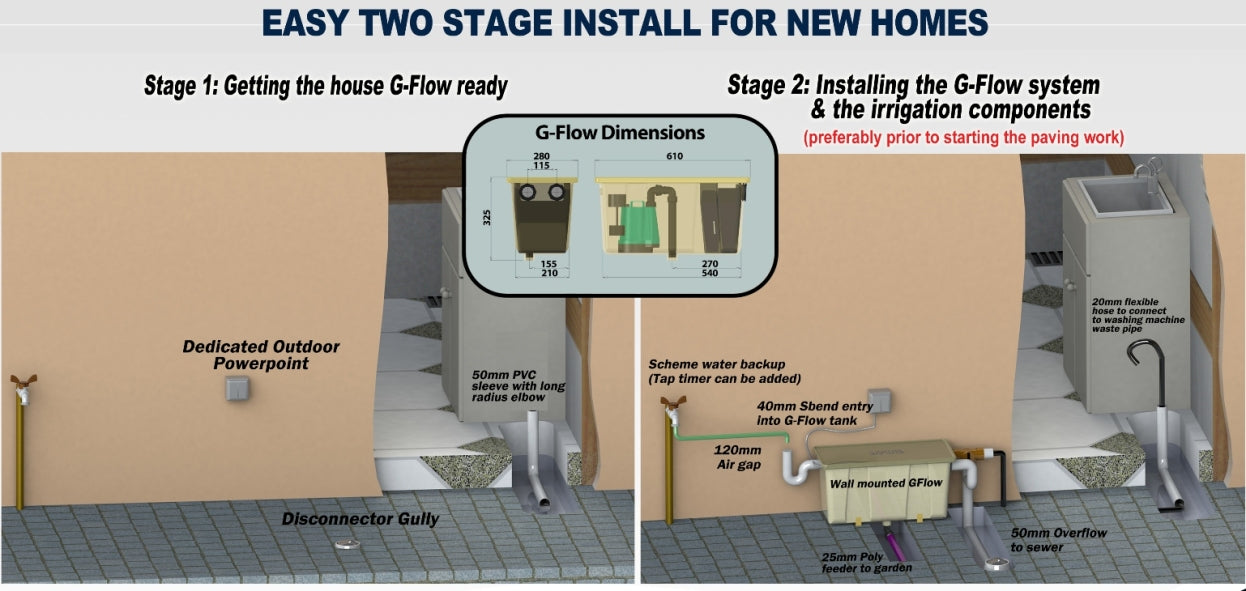 G-flow grey water system installation