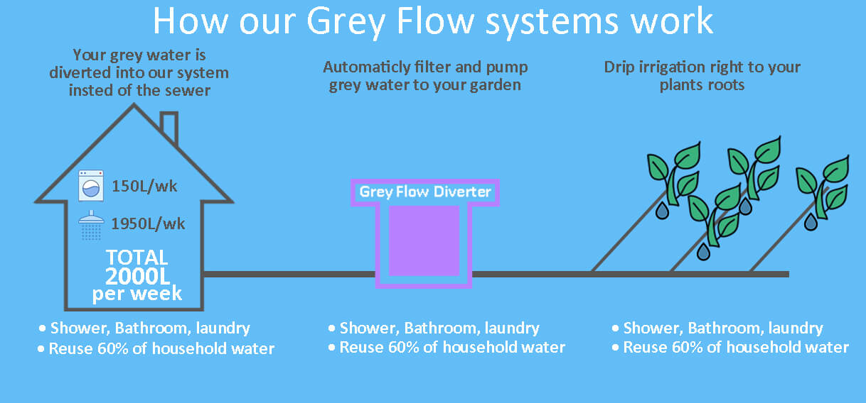Grey water systems infographic grey flow diverter systems