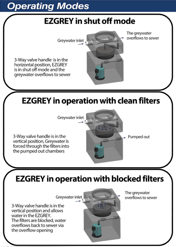 EZGREY Grey Water Diverter - 100mm Inlet