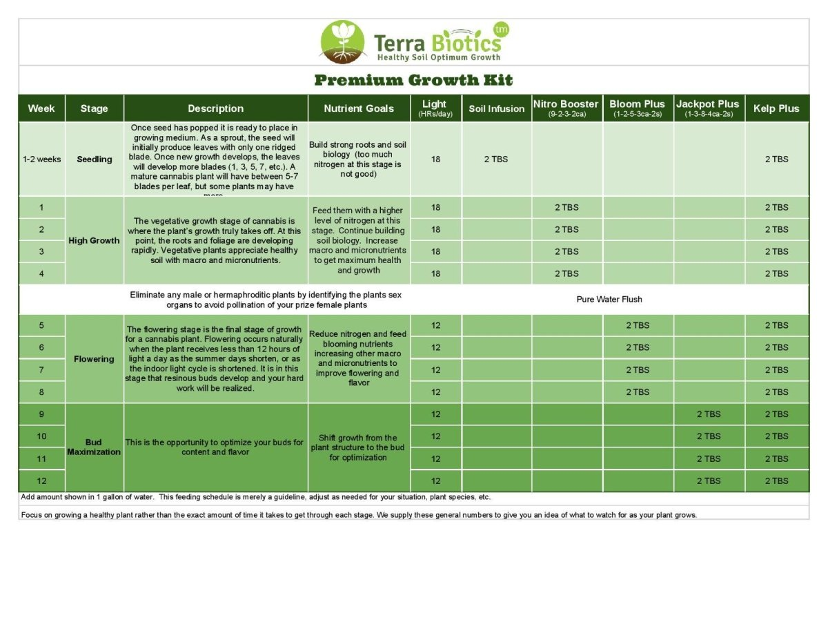 Premium Growth Kit - Terra Biotics