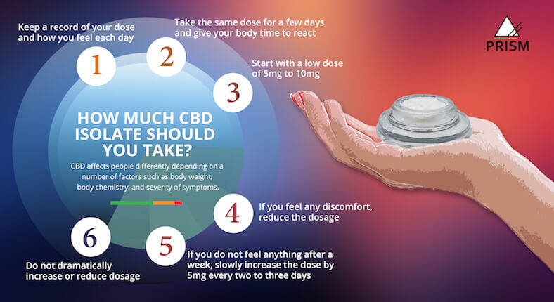 How much CBD isolate should you take?