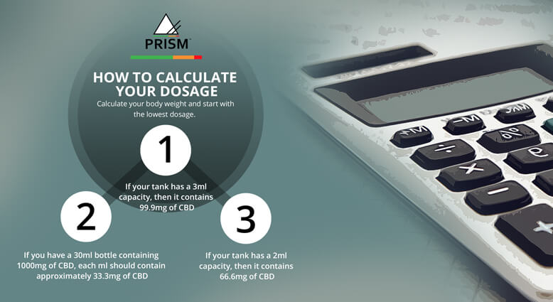 How to calculate your dosage