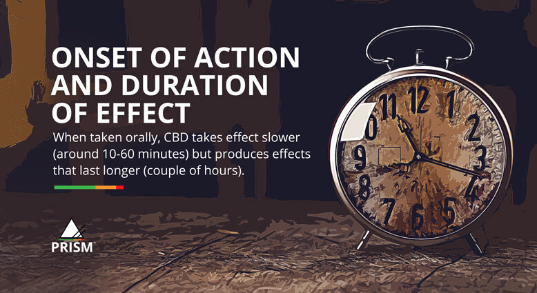 Onset of action and duration of effect