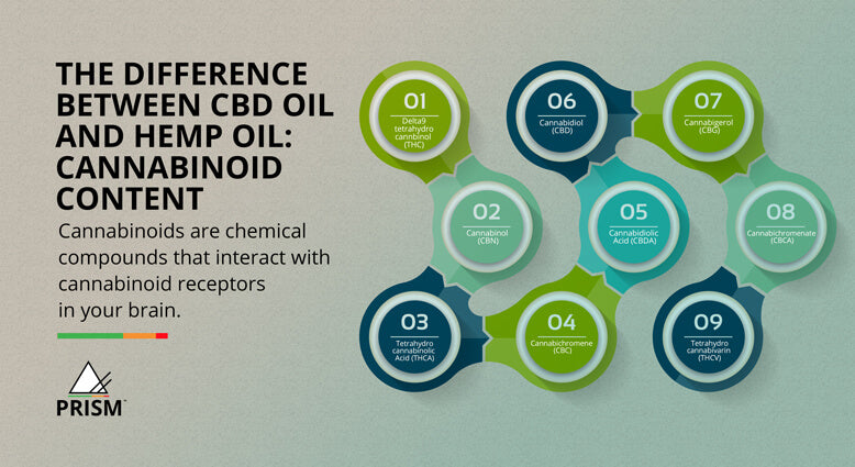 The difference between CBD oil and hemp oil: cannabinoid content
