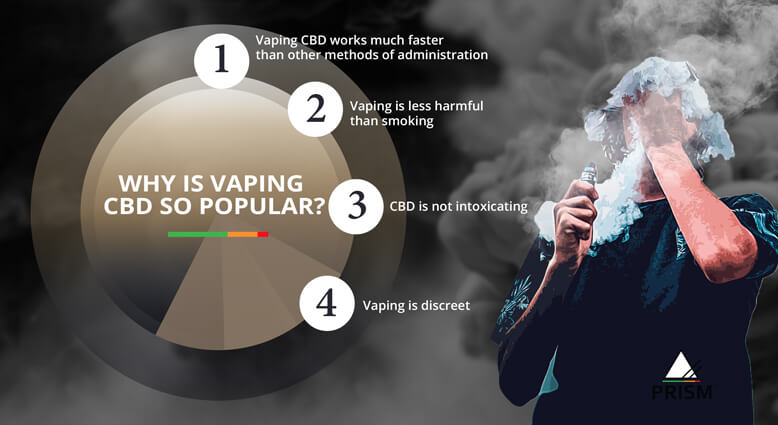 Why is vaping CBD so popular?