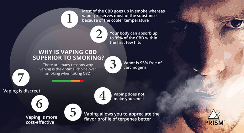 Why is vaping CBD superior to smoking?
