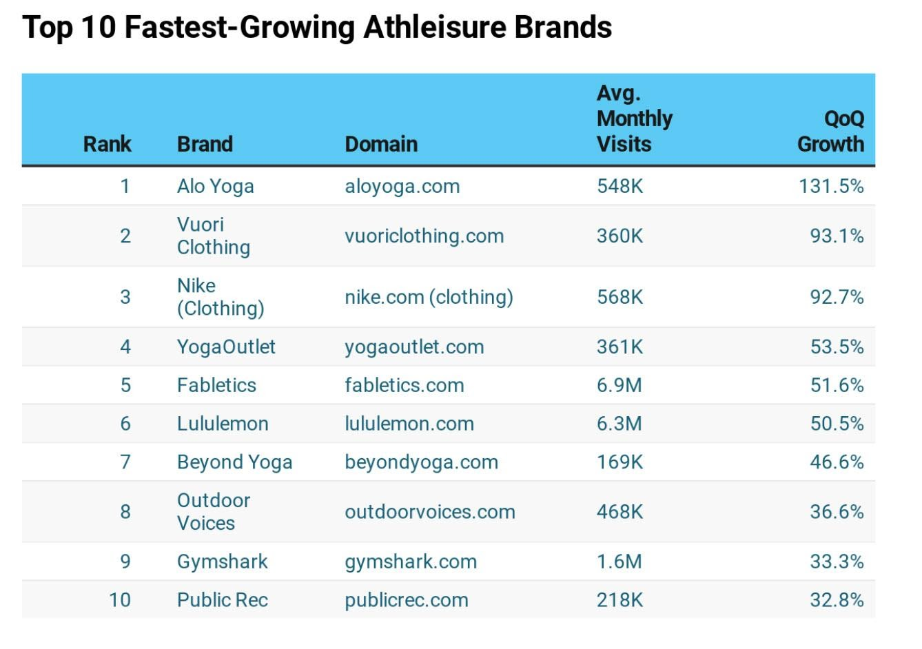 Top 10 Fastest-Growing Athleisure Brands