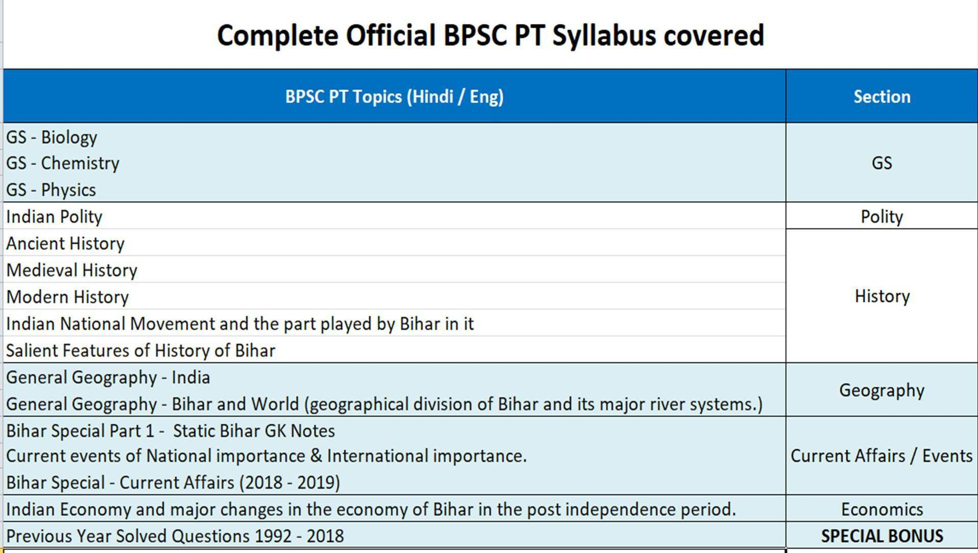65th BPSC PT ALL IN 1 – Complete Syllabus Guide Notes + 15 Mock Test Series  + Previous Year Question Papers (1992 - 2018) [Hindi / English PDF]