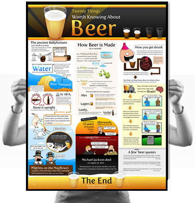 20 Things Worth Knowing About Beer Poster