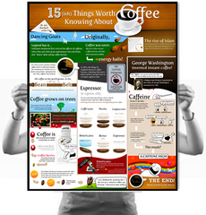 15 Things Worth Knowing About Coffee Poster