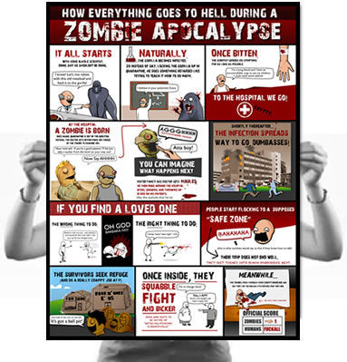 How Everything Goes to Hell During a Zombie Apocalypse Poster