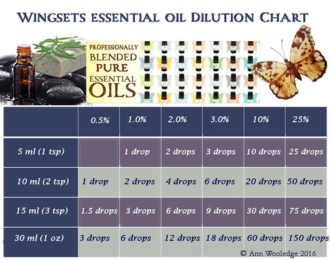 essential oil dilution chart for wingsets aromatherapy