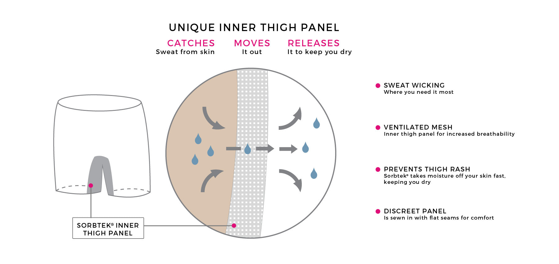 Moisture-wicking technology in our inner thigh panel keeps you dry & comfortable
