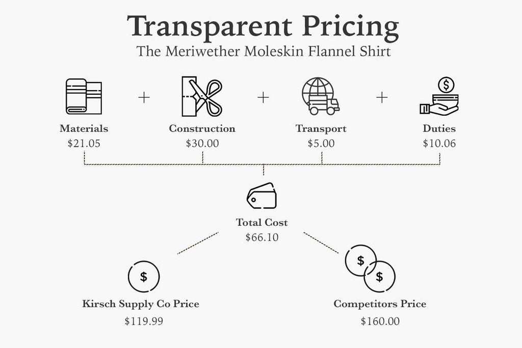 Kirsch Supply Co Transparent Pricing Meriwether Moleskin Flannel Shirt